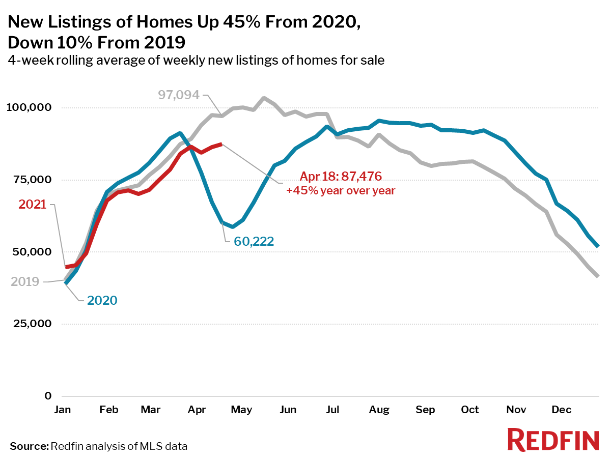 New Listings of Homes Up 45% From 2020, Down 10% From 2019