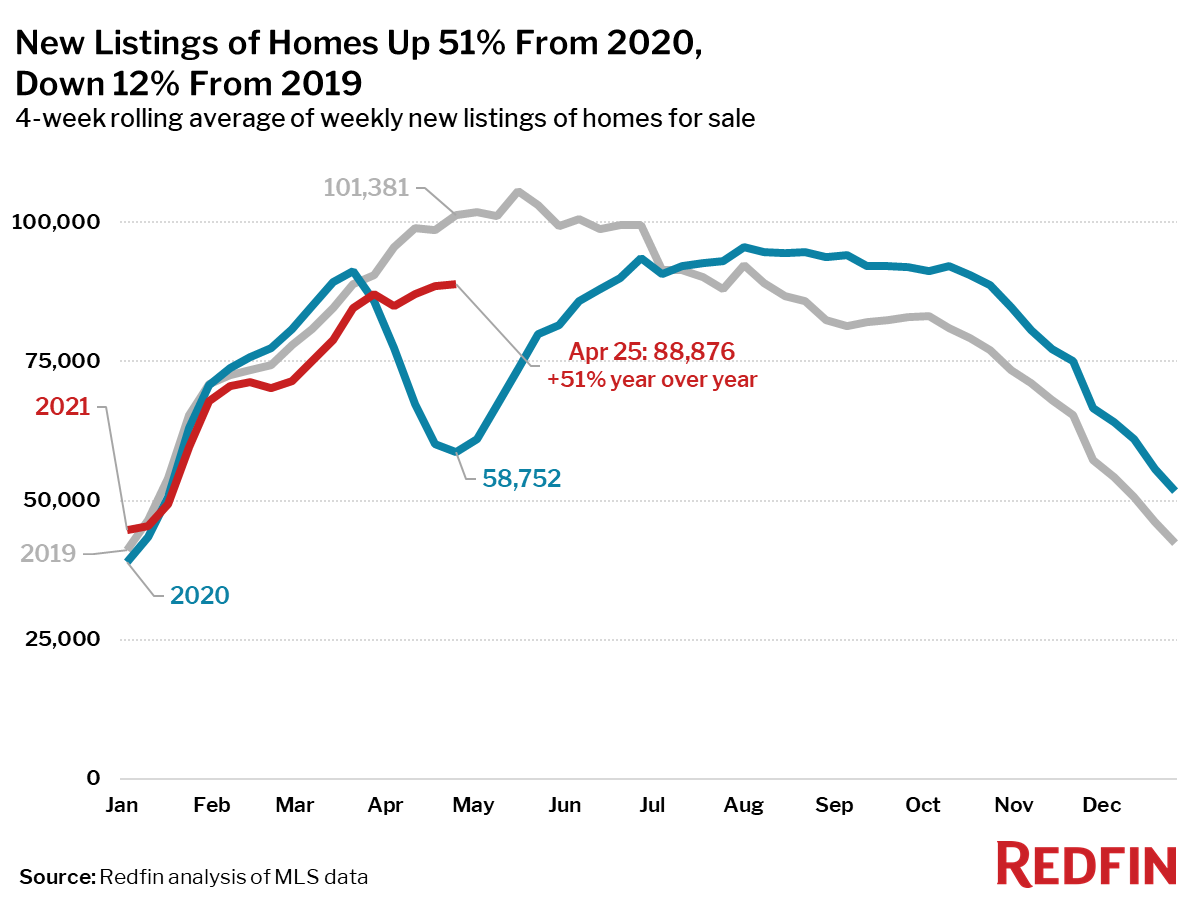 New Listings of Homes Up 51% From 2020, Down 12% From 2019