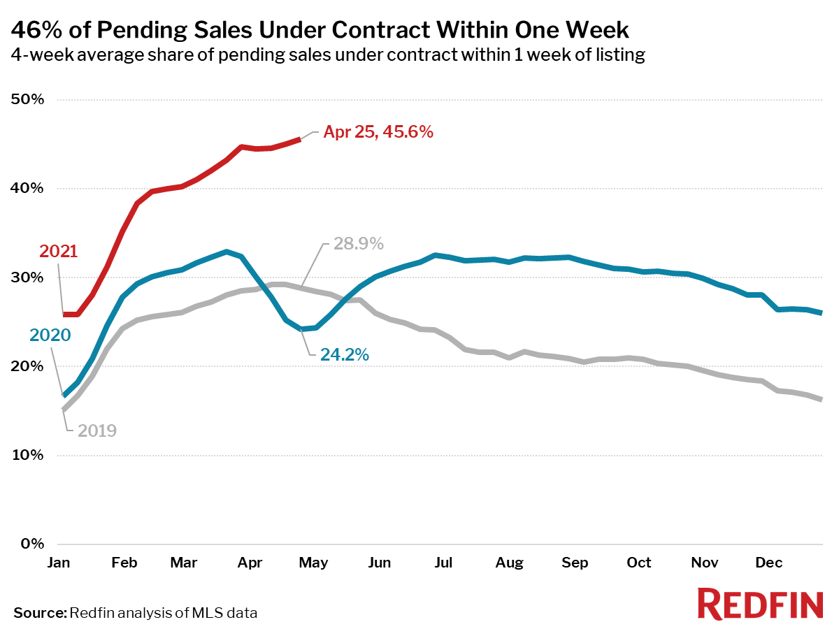 46% of Pending Sales Under Contract Within One Week