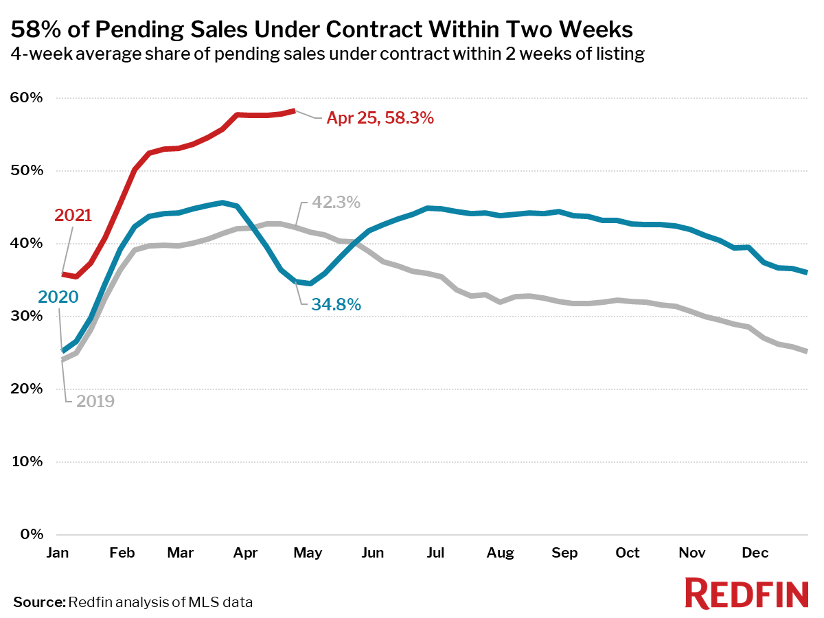 58% of Pending Sales Under Contract Within Two Weeks