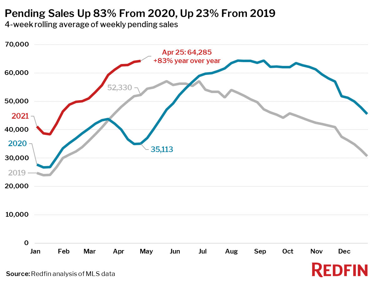 Pending Sales Up 83% From 2020, Up 23% From 2019