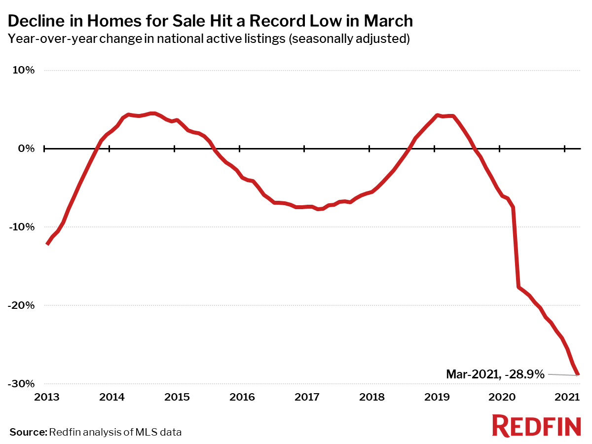 Decline in Homes for Sale Hit a Record Low in March