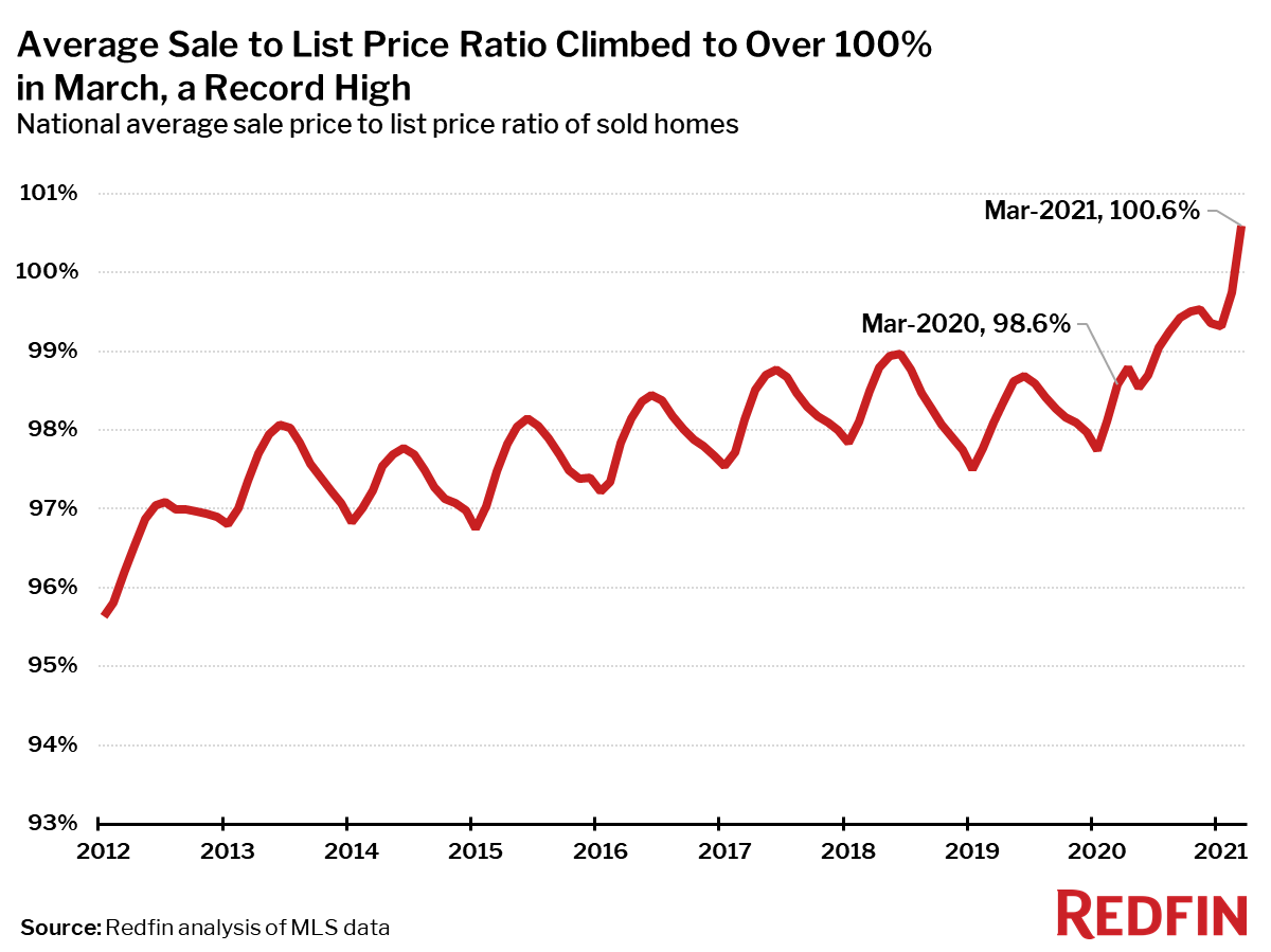 Average Sale to List Price Ratio Climbed to Over 100% in March, a Record High