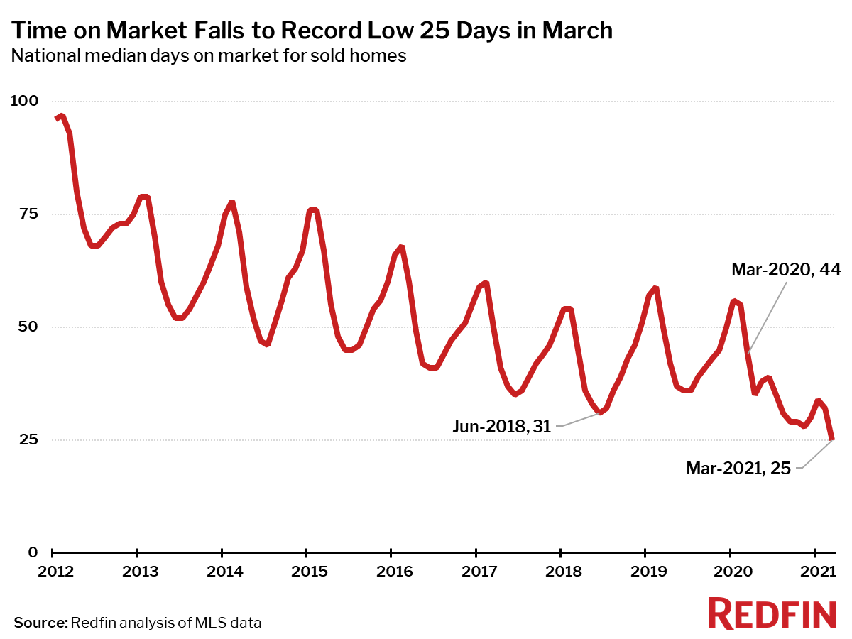 Time on Market Falls to Record Low 25 Days in March