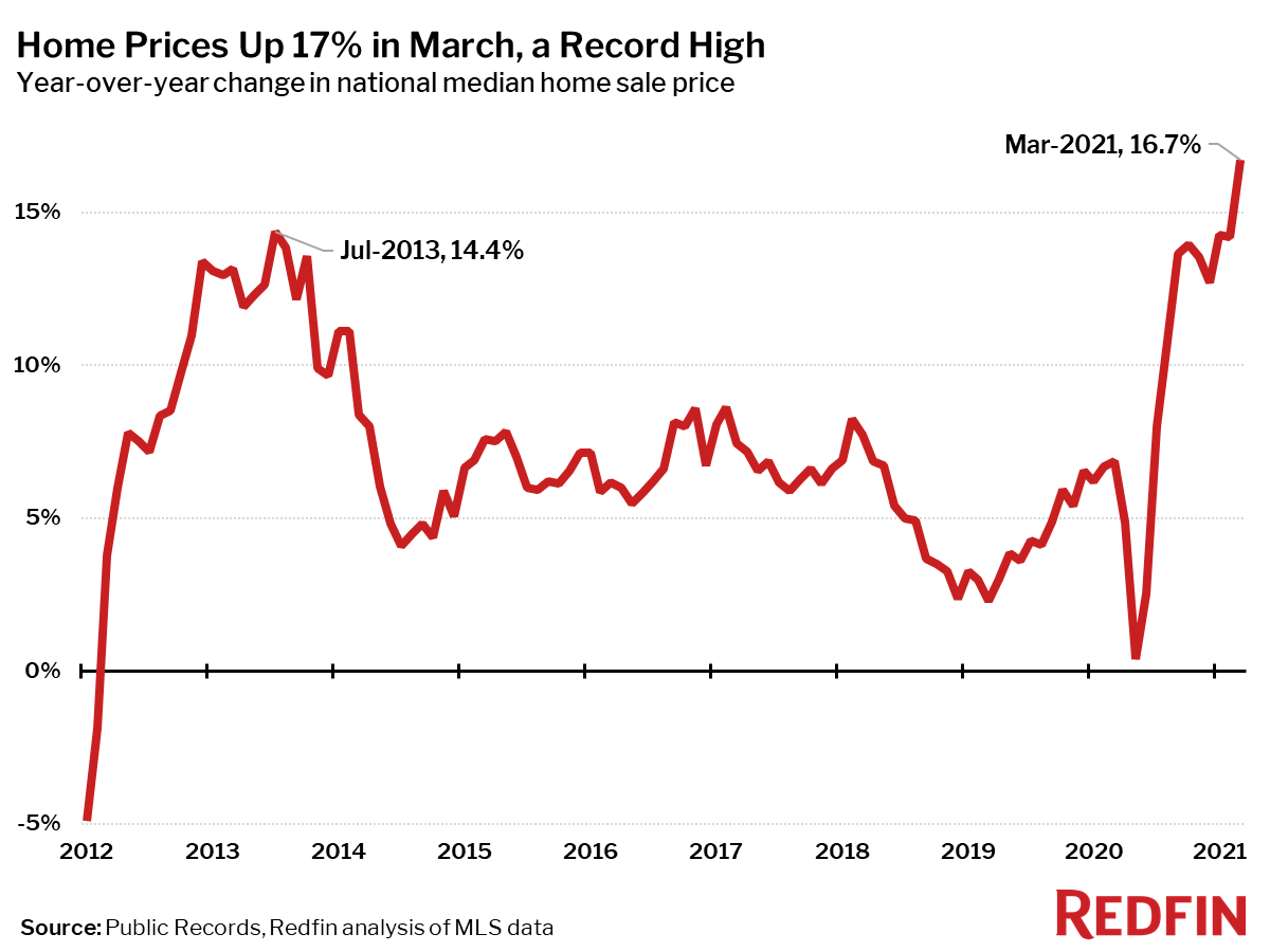 Home Prices Up 17% in March, a Record High