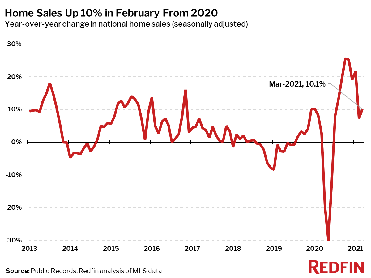 Home Sales Up 10% in February From 2020