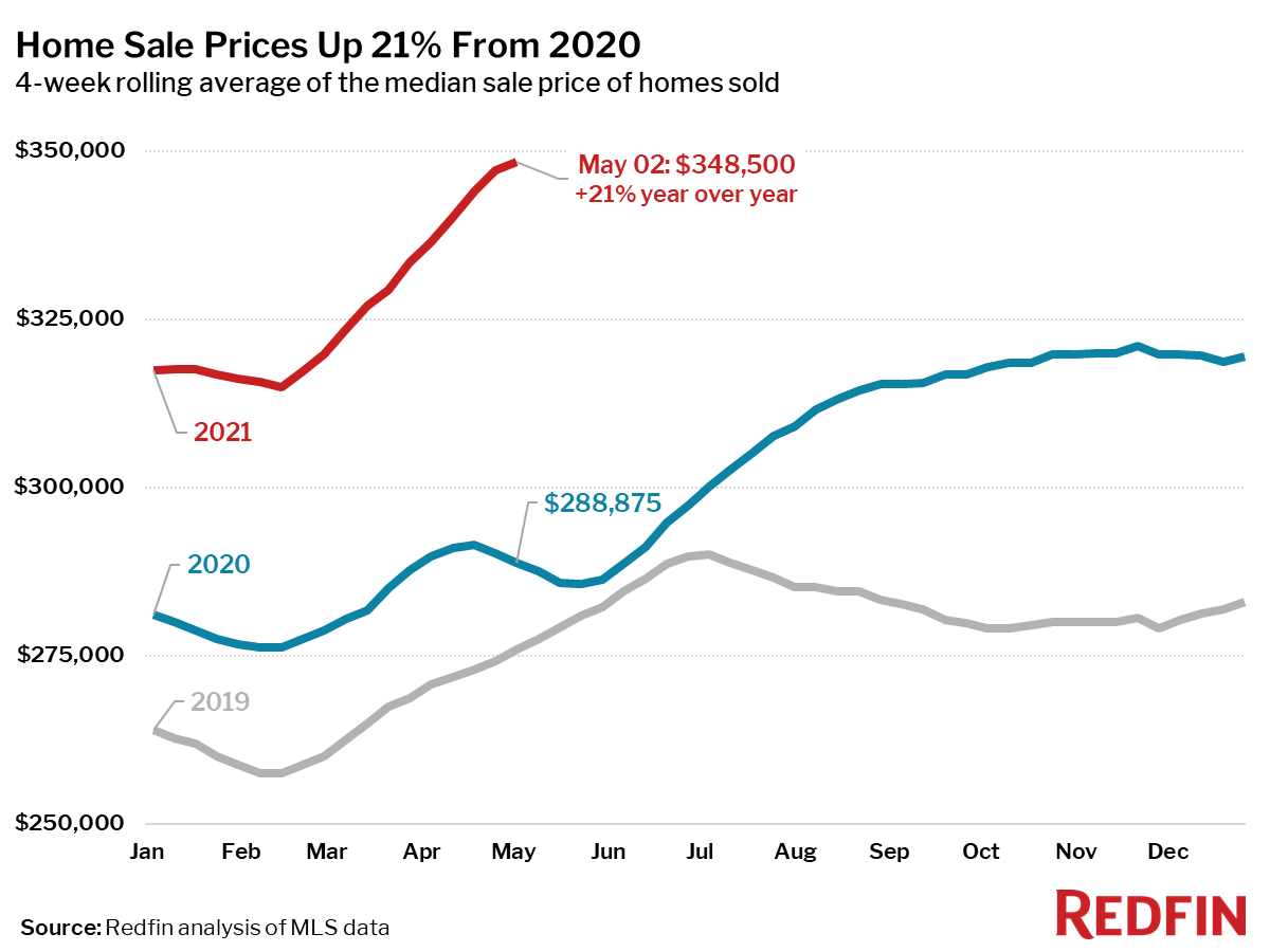 Home Sale Prices Up 21% From 2020