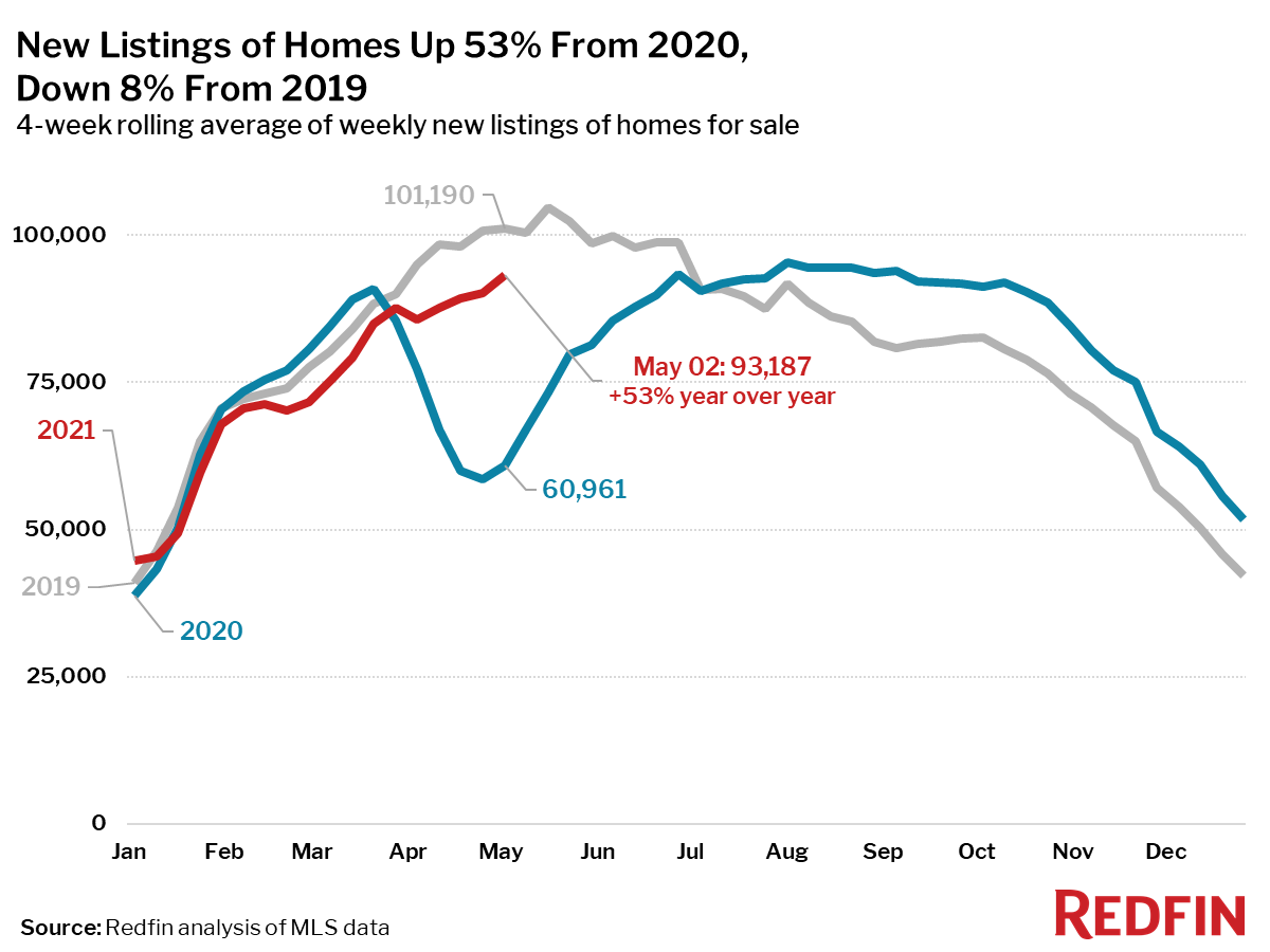 New Listings of Homes Up 53% From 2020, Down 8% From 2019