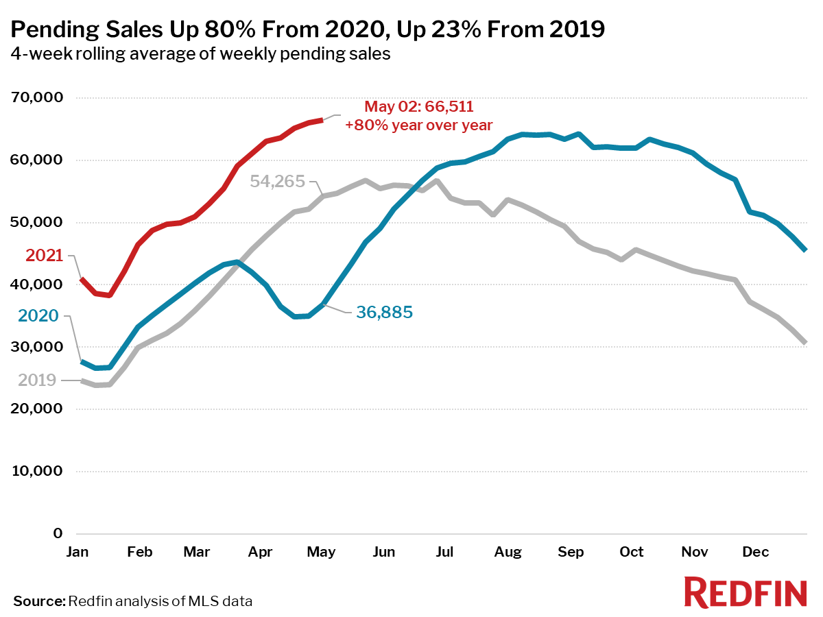 Pending Sales Up 80% From 2020, Up 23% From 2019