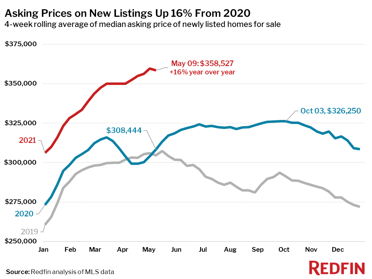 Asking Prices on New Listings Up 16% From 2020