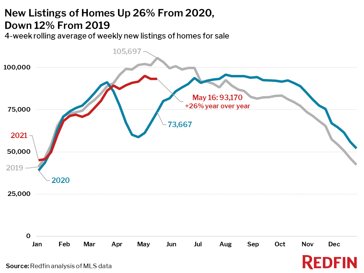 New Listings of Homes Up 26% From 2020, Down 12% From 2019