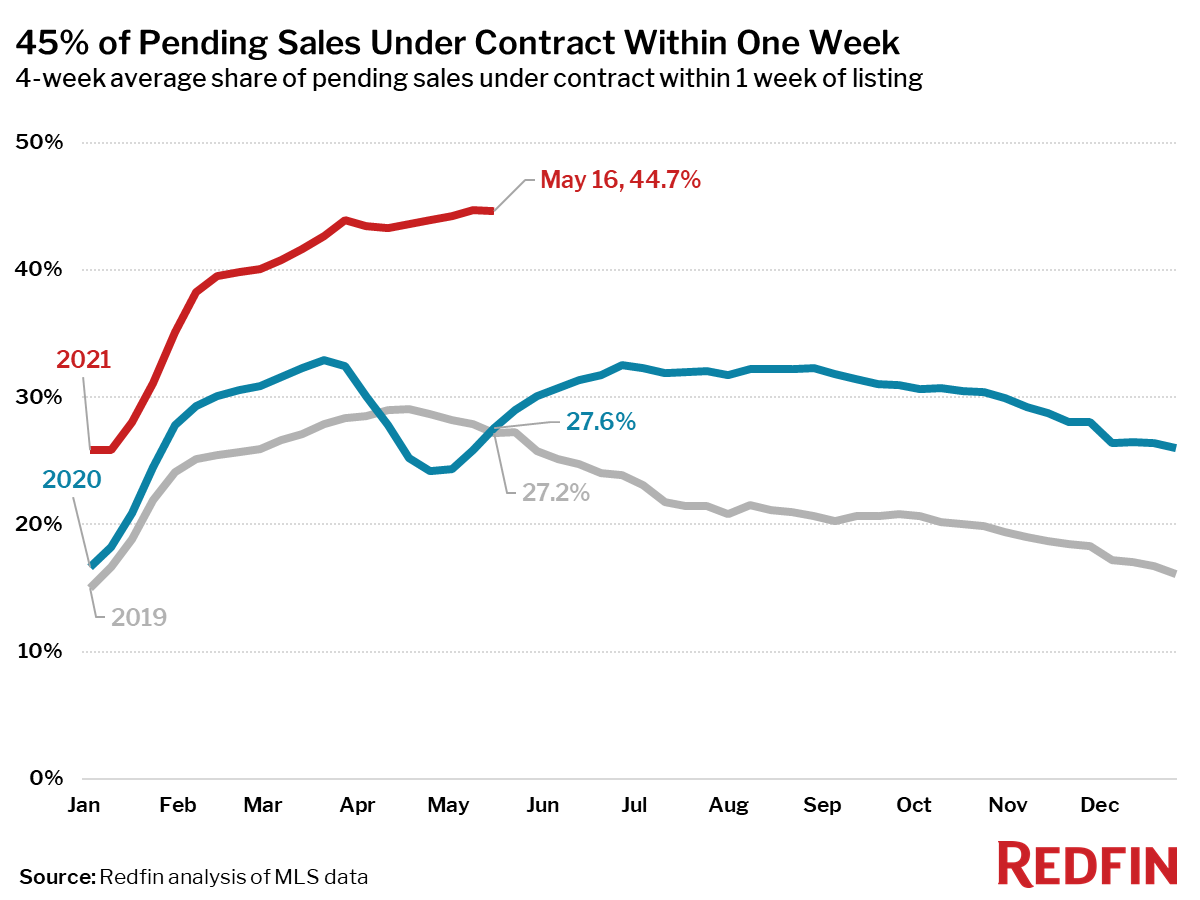 45% of Pending Sales Under Contract Within One Week