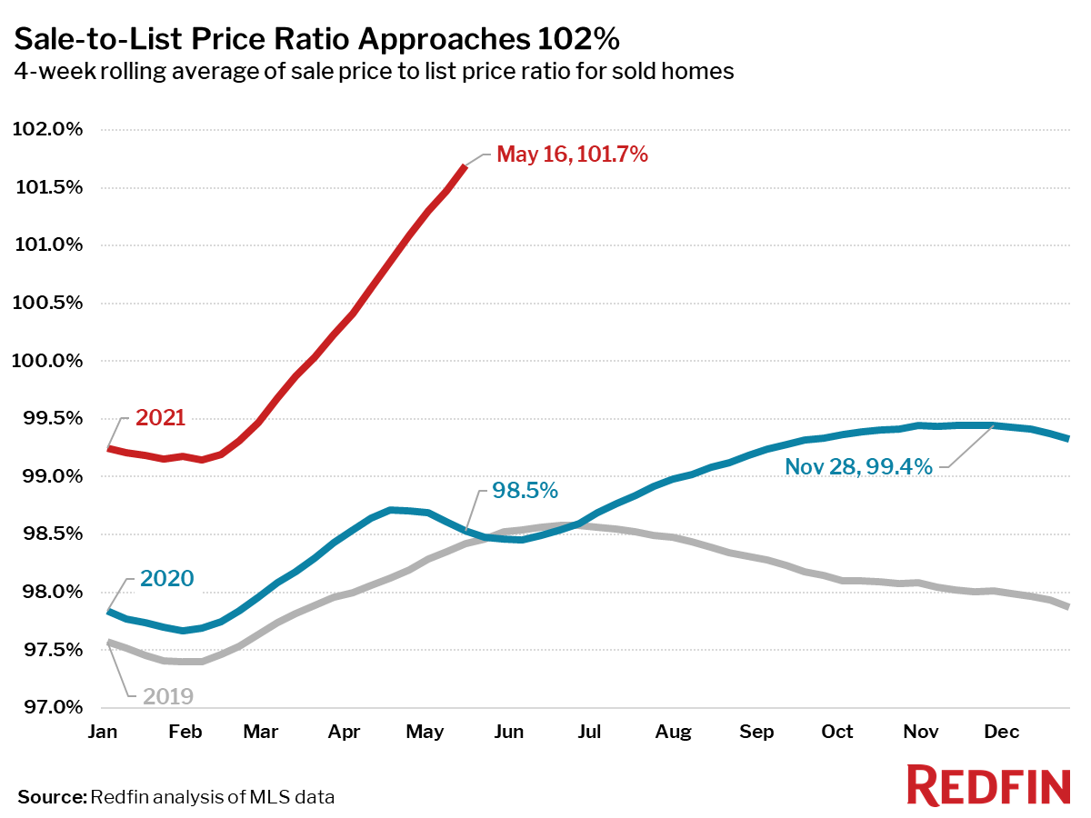 Sale-to-List Price Ratio Approaches 102%