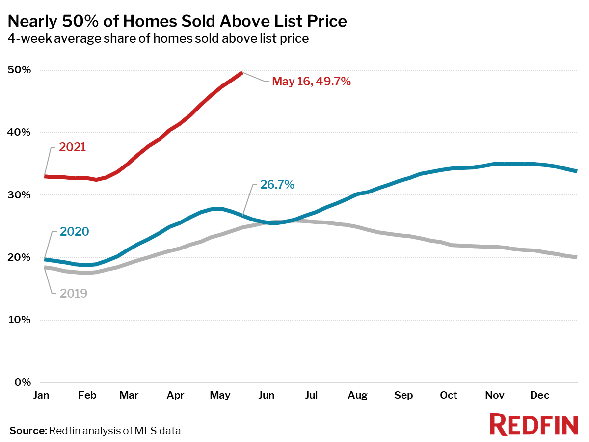 Nearly 50% of Homes Sold Above List Price