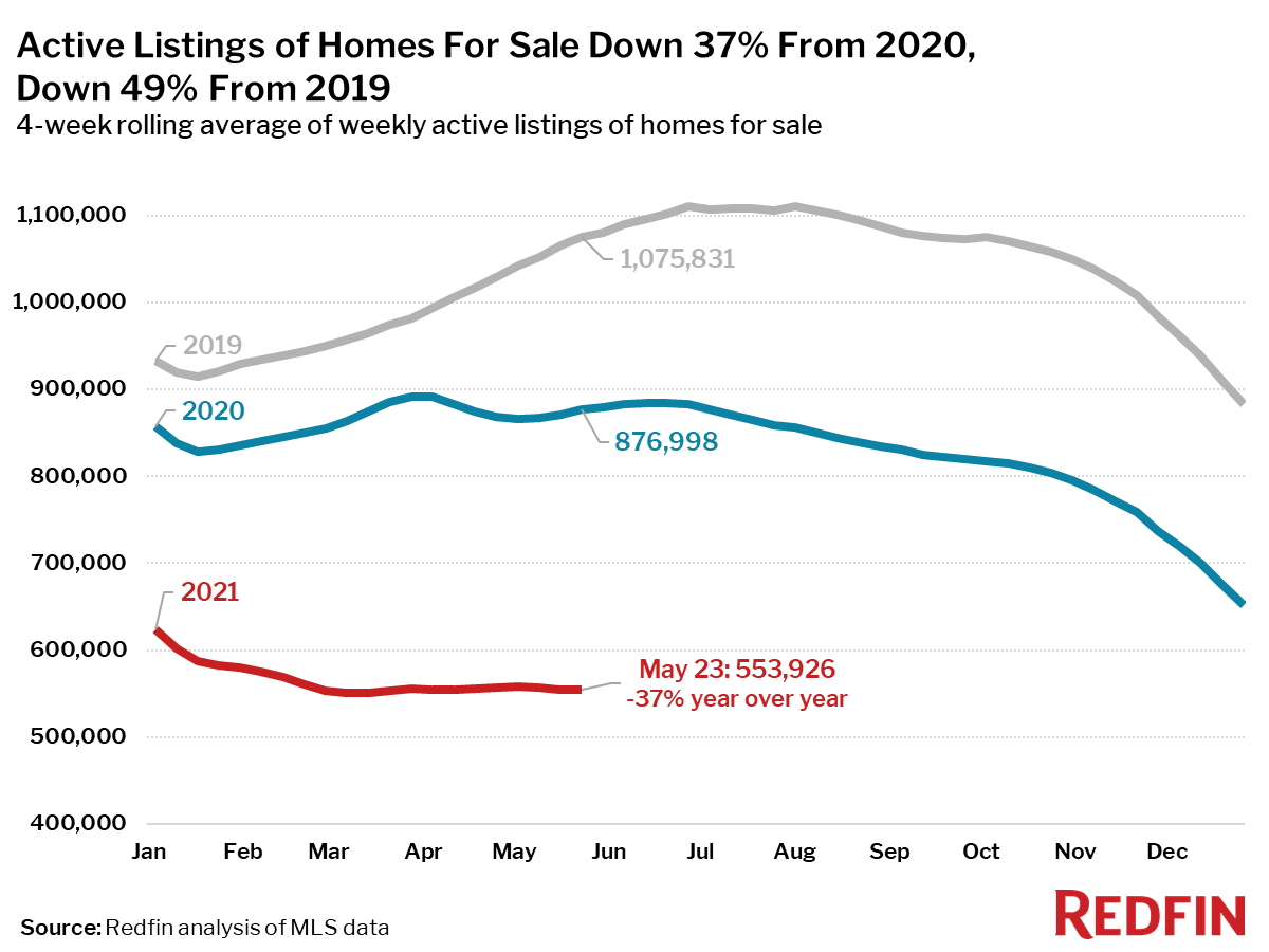 Active Listings of Homes For Sale Down 37% From 2020, Down 49% From 2019