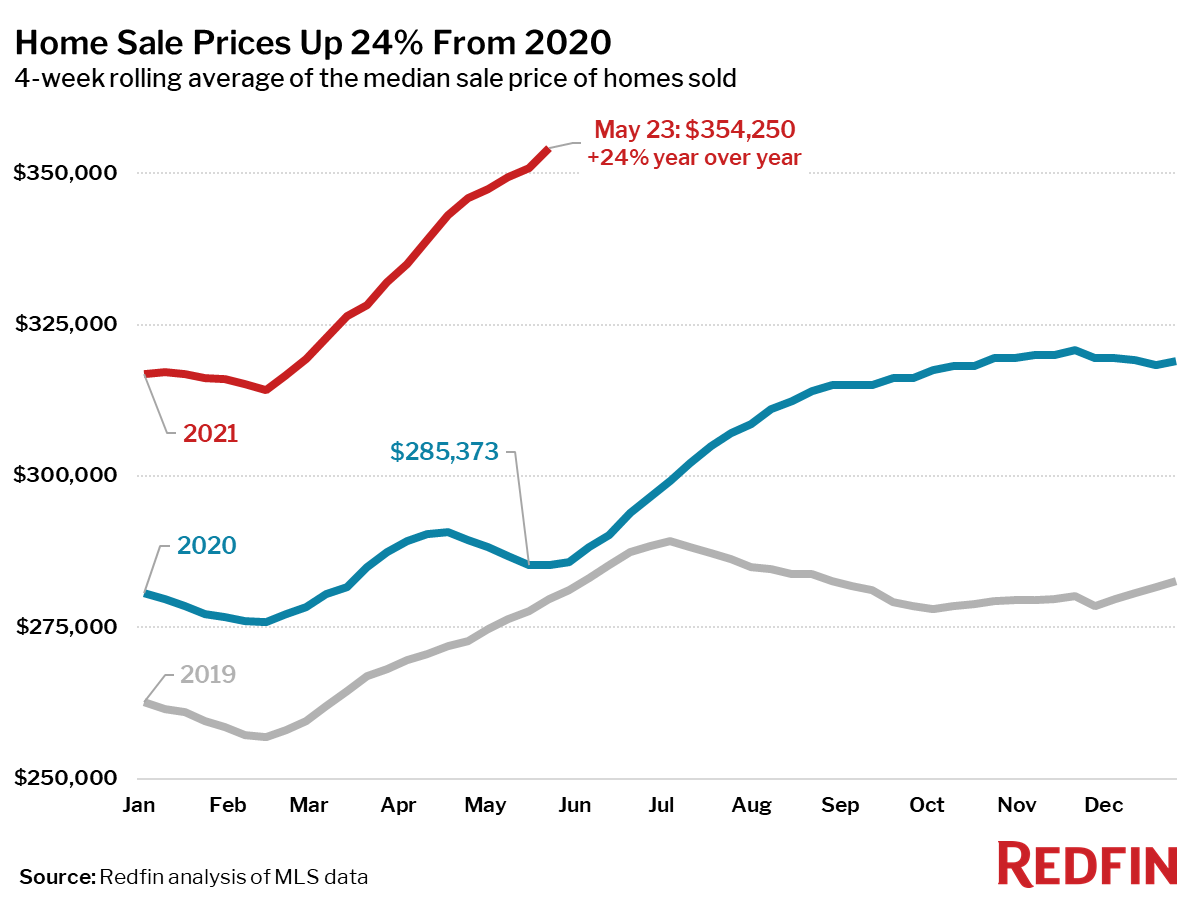 Home Sale Prices Up 24% From 2020