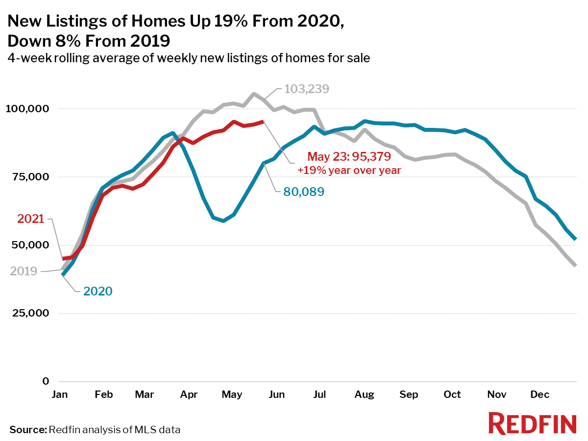 New Listings of Homes Up 19% From 2020, Down 8% From 2019