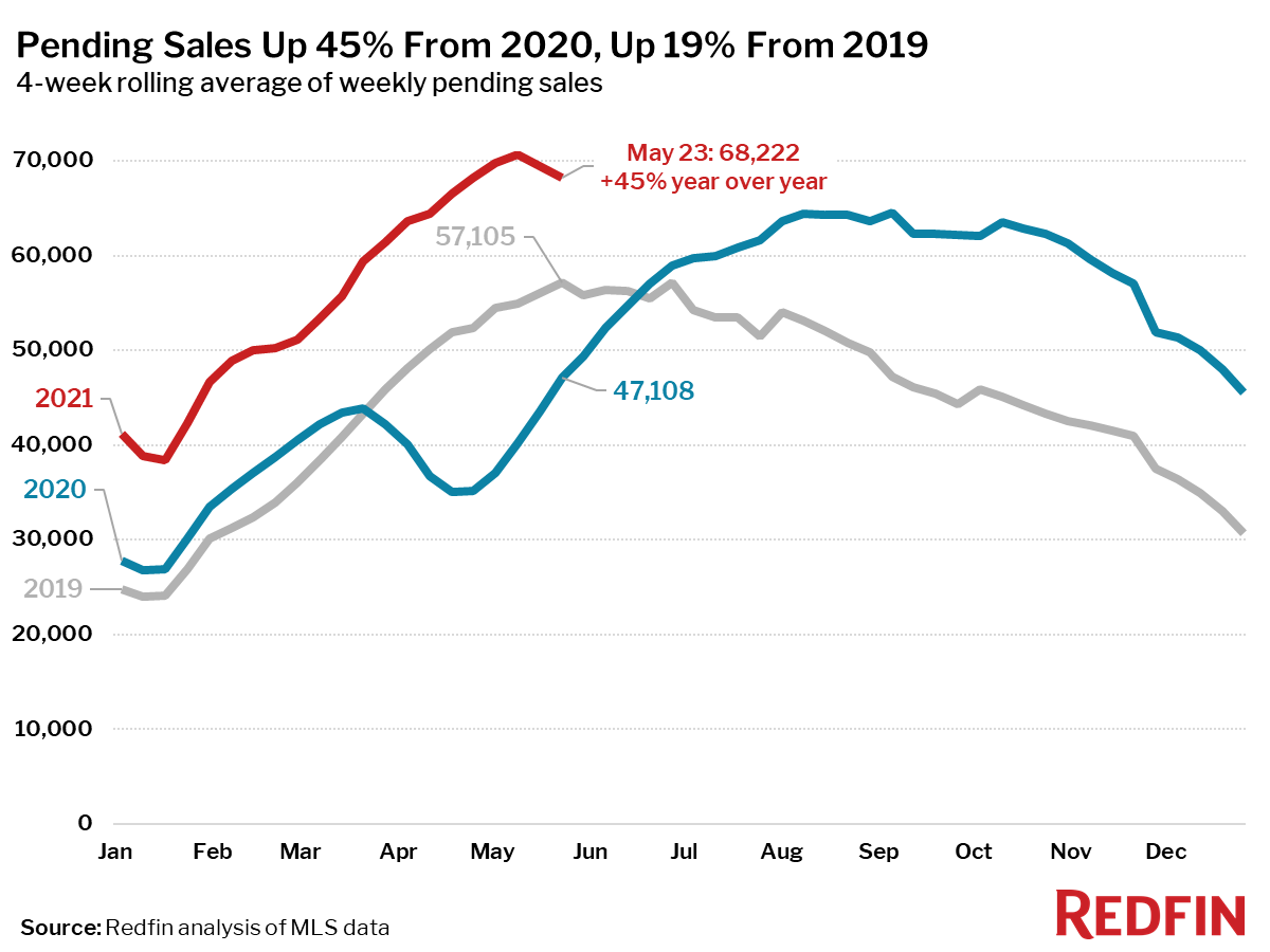Pending Sales Up 45% From 2020, Up 19% From 2019