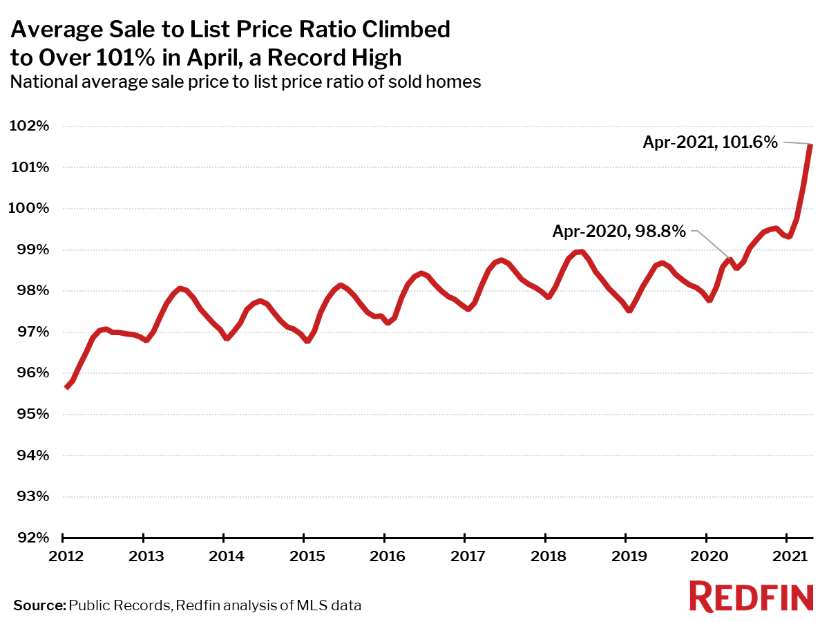 Average Sale to List Price Ratio Climbed to Over 101% in April, a Record High