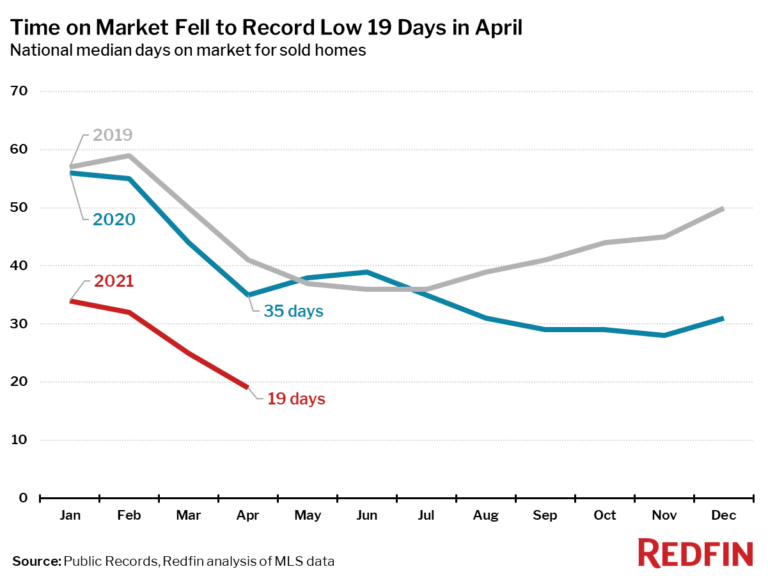 Time on Market Falls to Record Low 19 Days in April