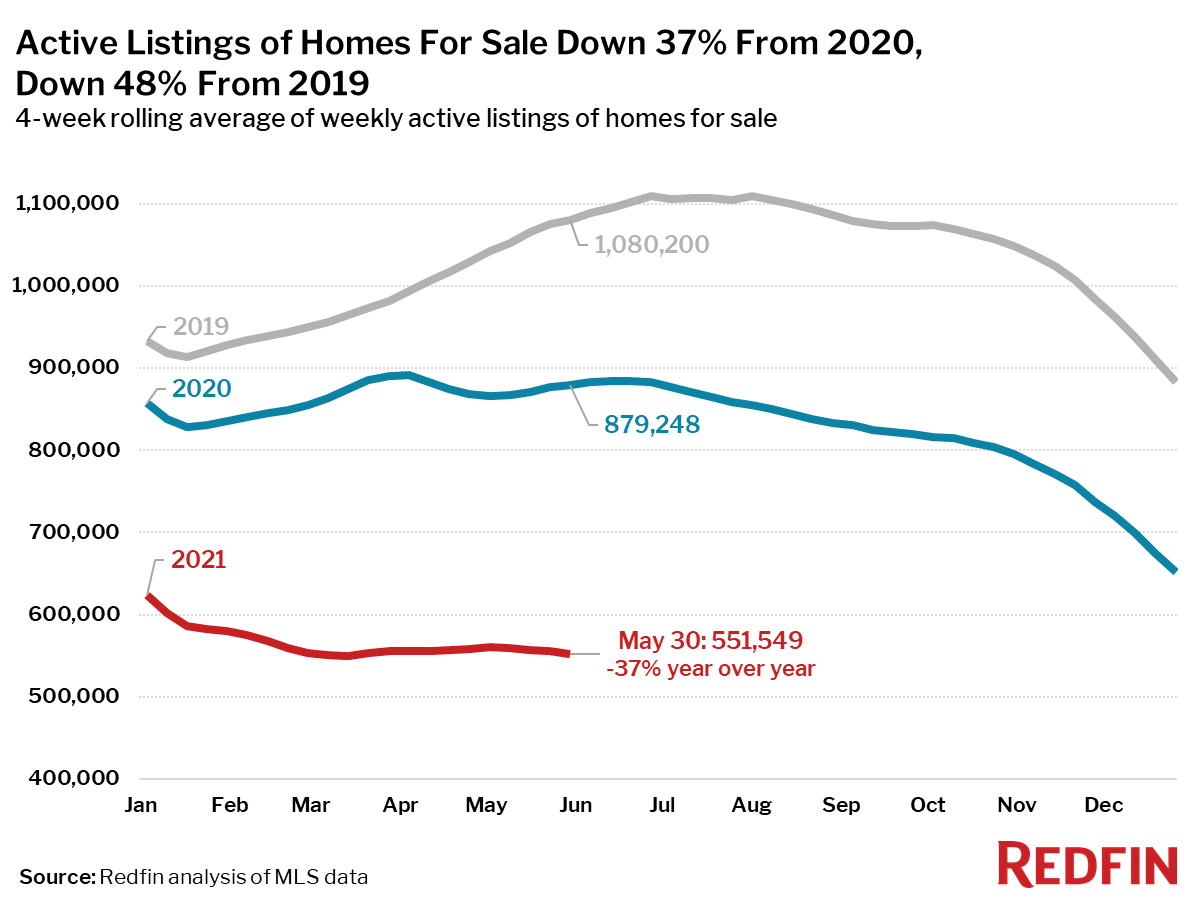 Active Listings of Homes For Sale Down 37% From 2020, Down 48% From 2019