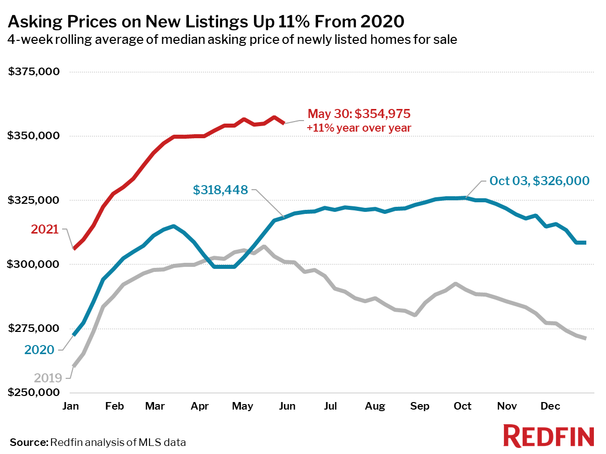 Asking Prices on New Listings Up 11% From 2020