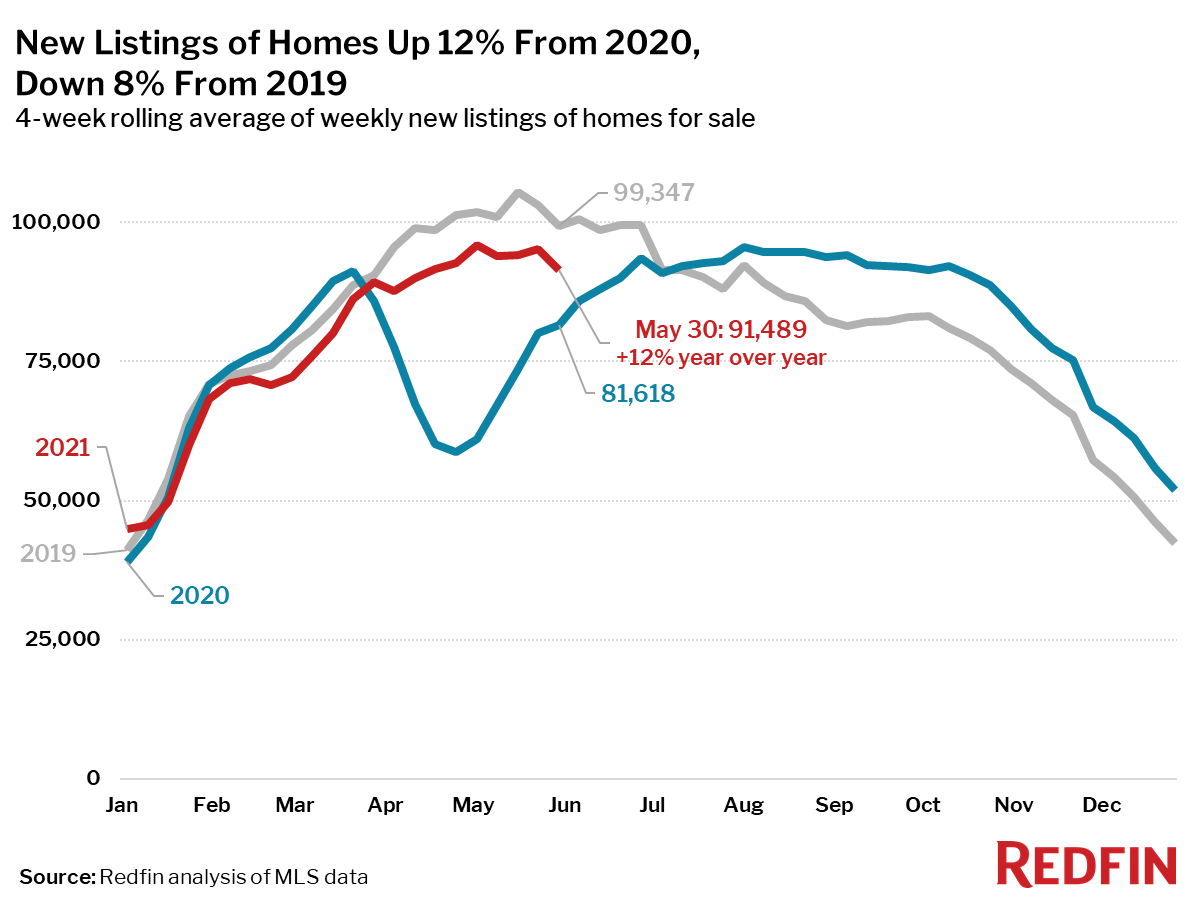 New Listings of Homes Up 12% From 2020, Down 8% From 2019