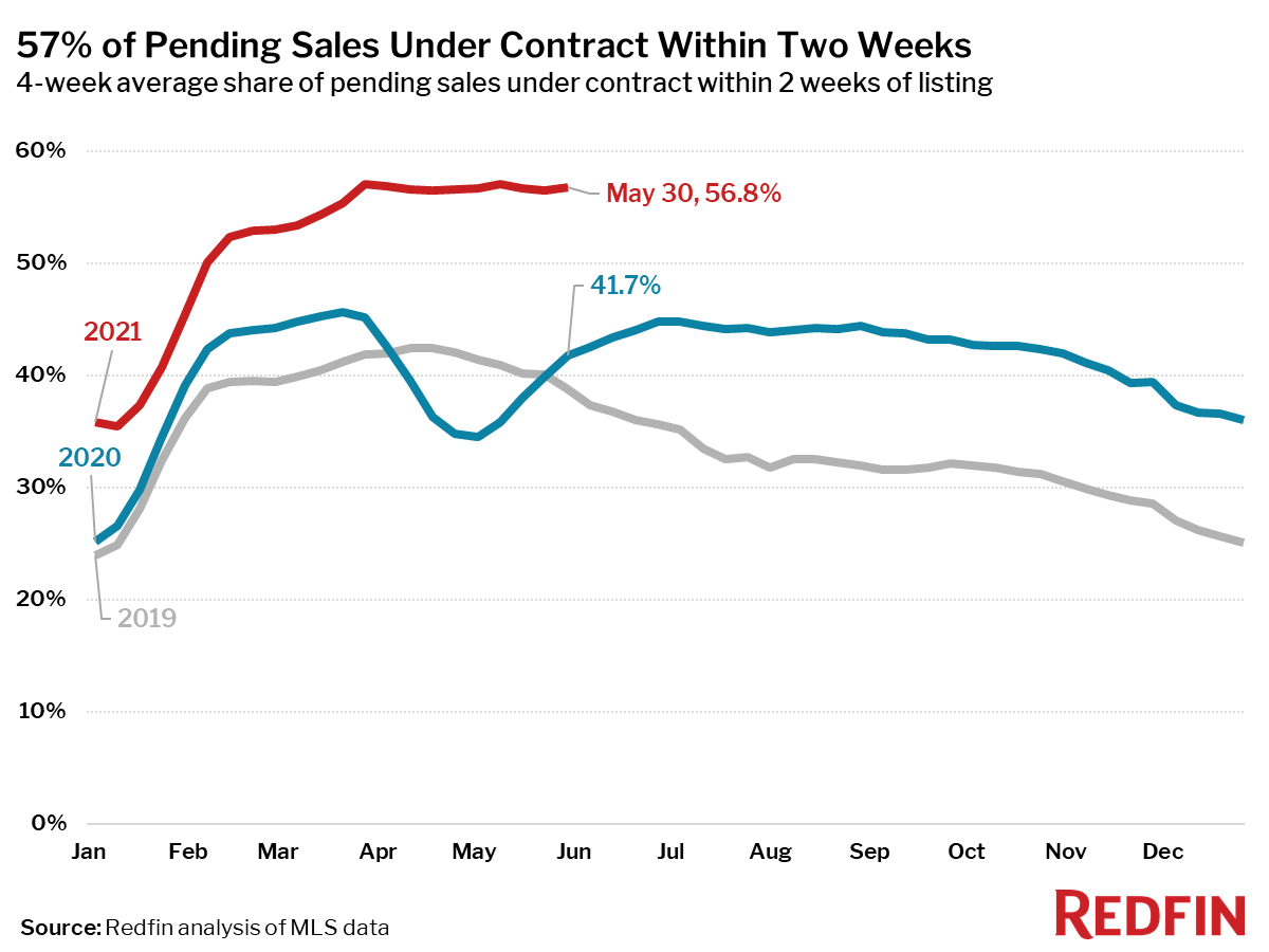 57% of Pending Sales Under Contract Within Two Weeks
