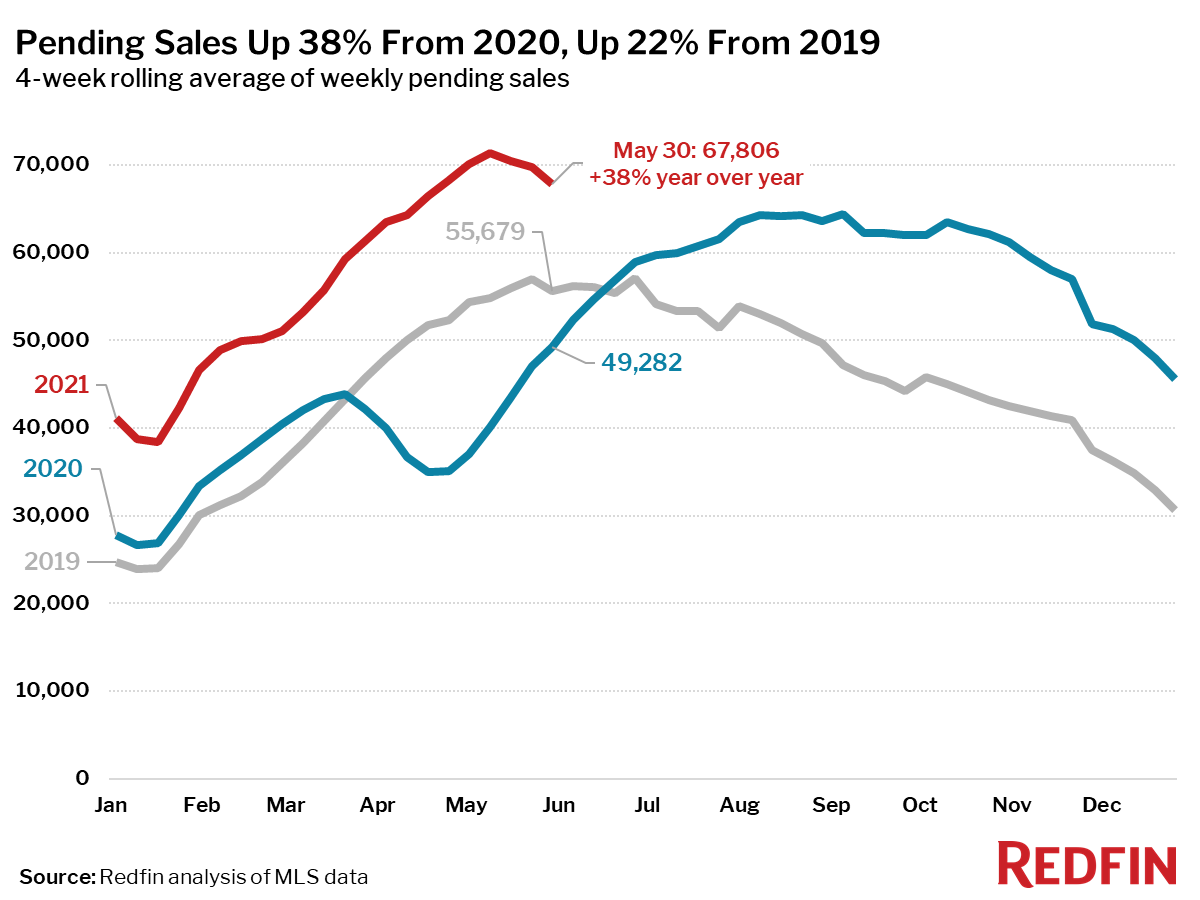 Pending Sales Up 38% From 2020, Up 22% From 2019