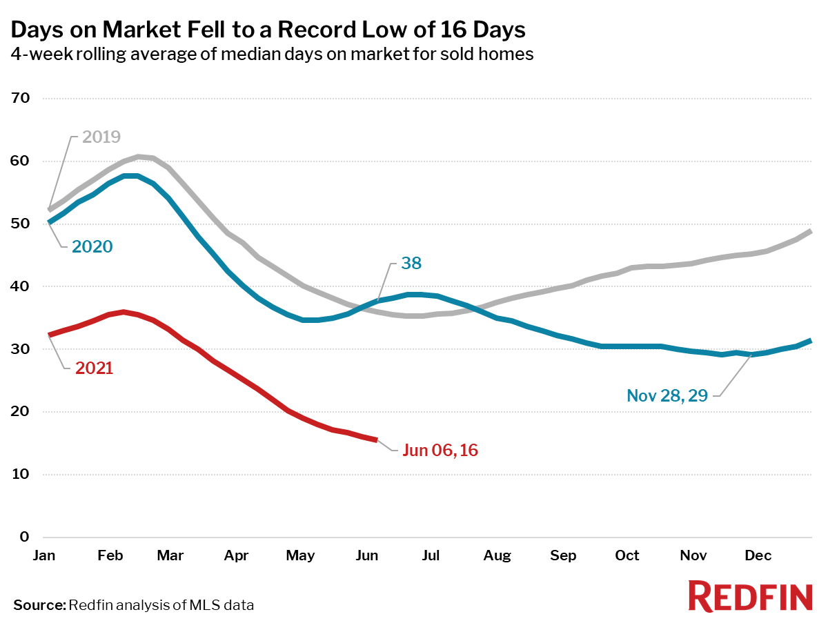 Days on Market Fell to a Record Low of 16 Days