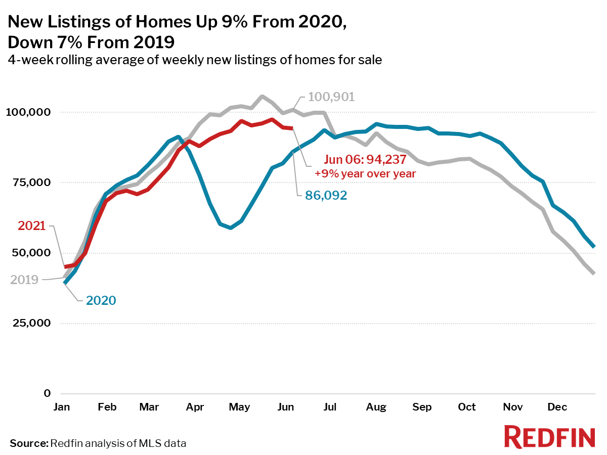 New Listings of Homes Up 9% From 2020, Down 7% From 2019