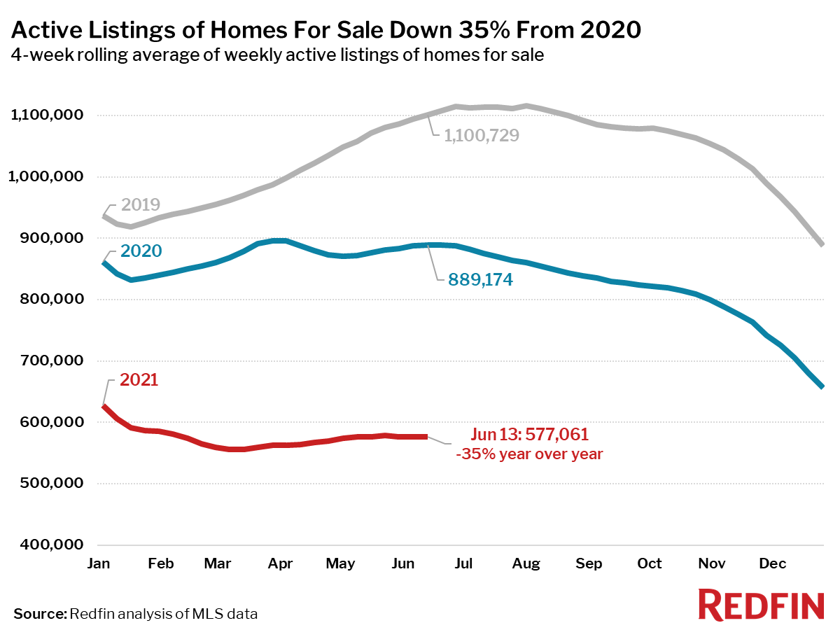 Active Listings of Homes For Sale Down 35% From 2020