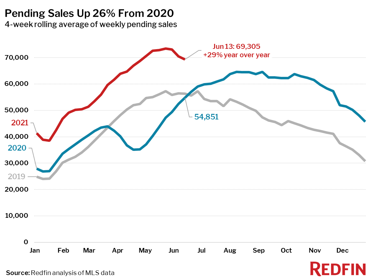 Pending Sales Up 26% From 2020