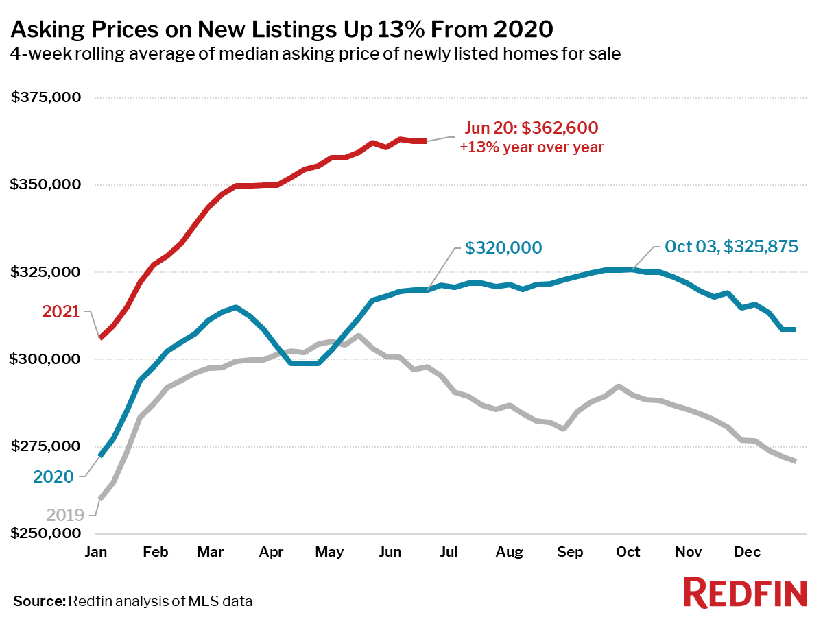 Asking Prices on New Listings Up 13% From 2020