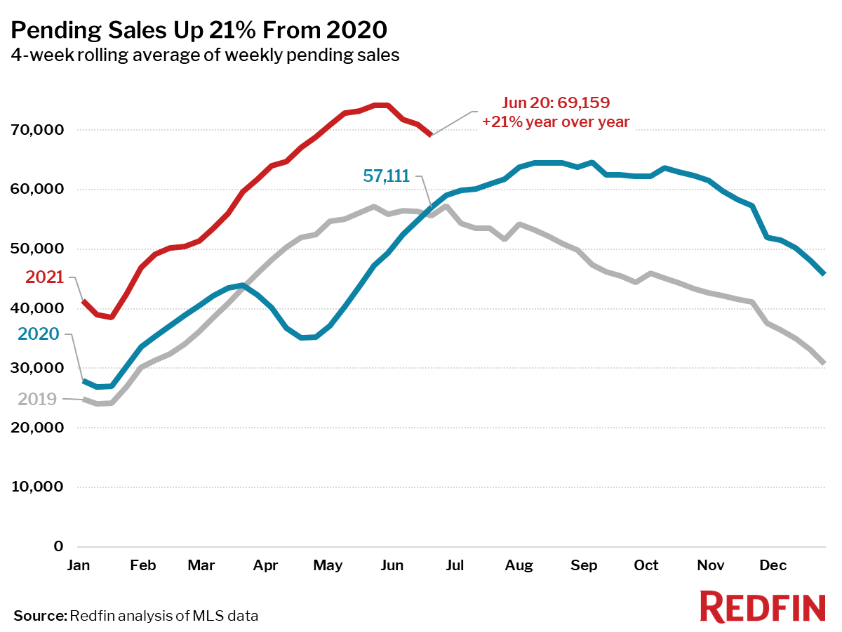Pending Sales Up 21% From 2020