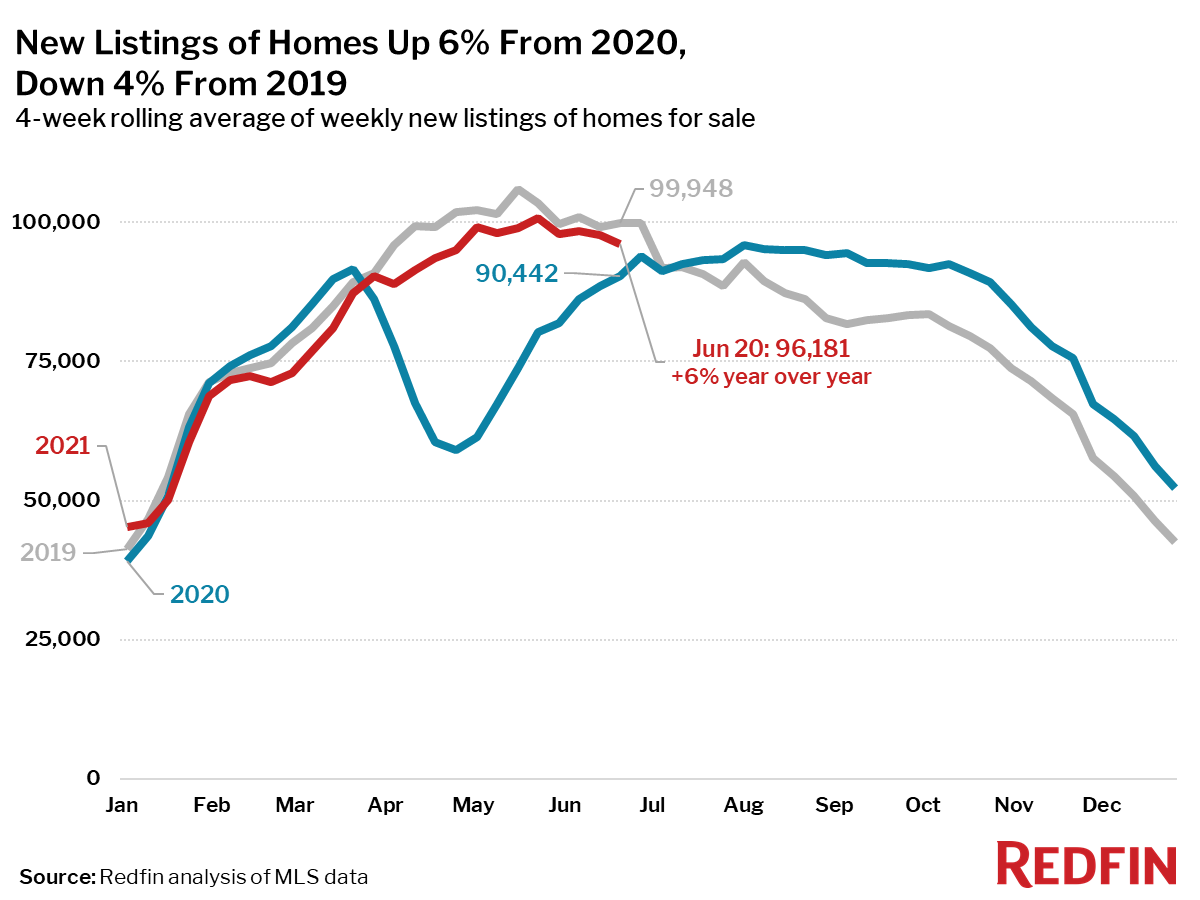 New Listings of Homes Up 6% From 2020, Down 4% From 2019
