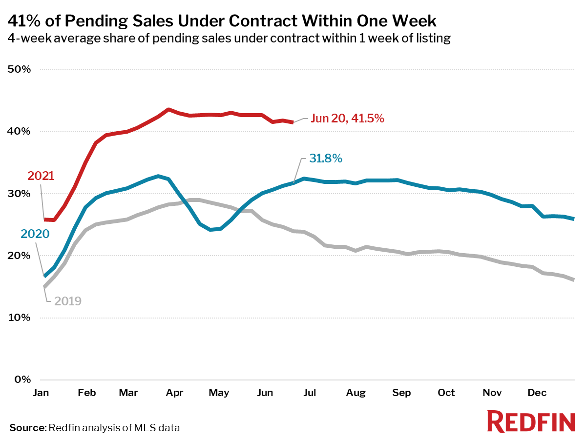 41% of Pending Sales Under Contract Within One Week