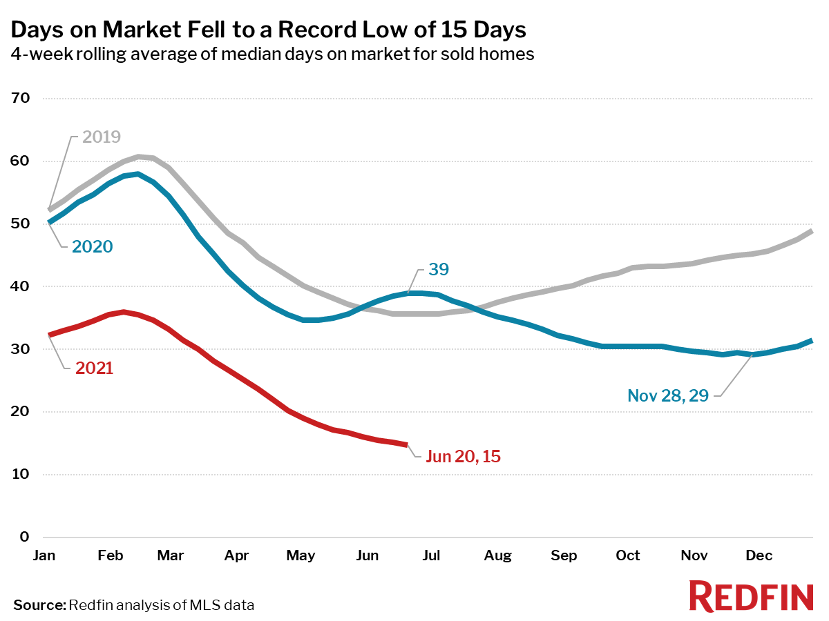 Days on Market Fell to a Record Low of 15 Days