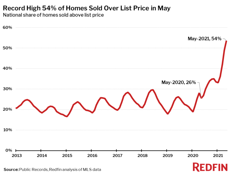 Record High 54% of Homes Sold Over List Price in May