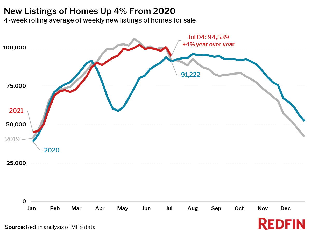 New Listings of Homes Up 4% From 2020