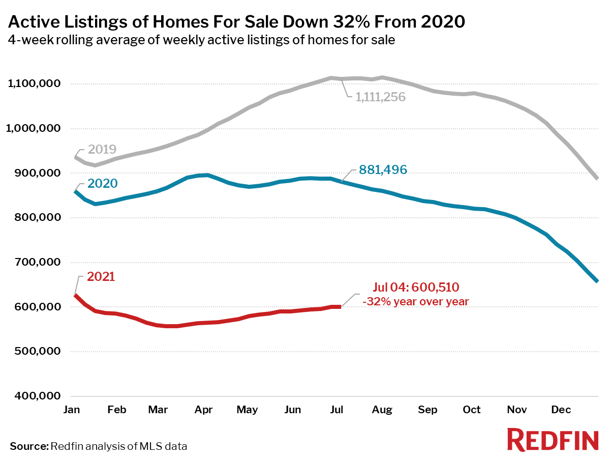 Active Listings of Homes For Sale Down 32% From 2020