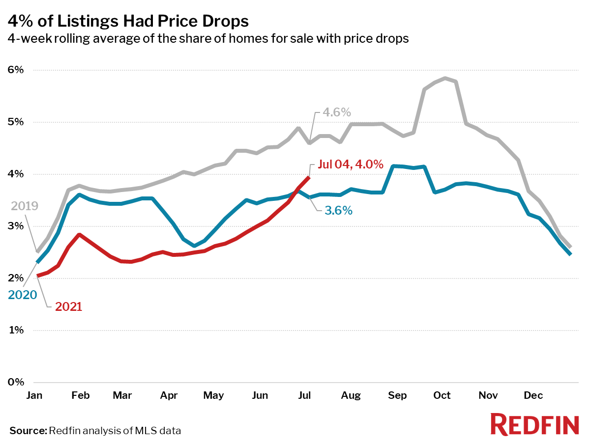 4% of Listings Had Price Drops