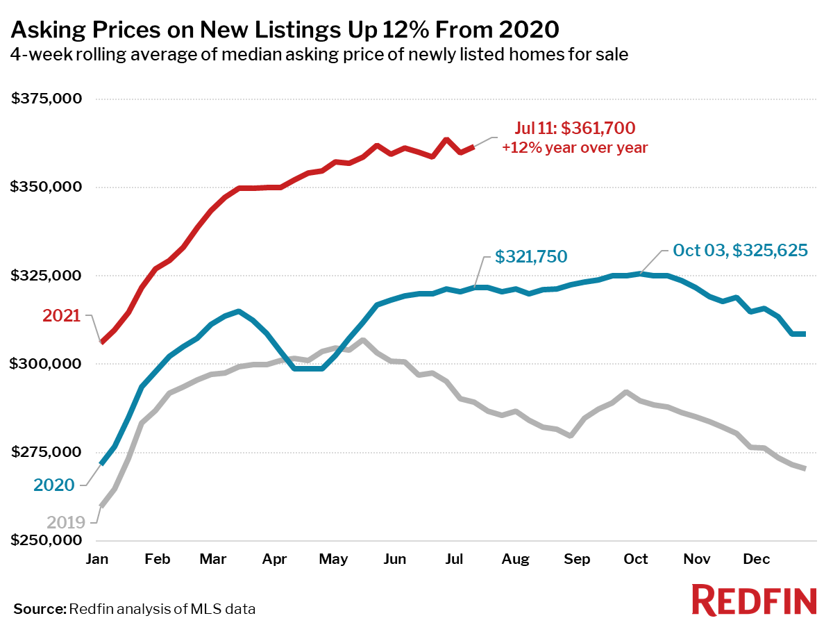 Asking Prices on New Listings Up 12% From 2020