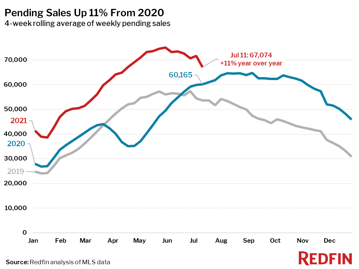 Pending Sales Up 11% From 2020