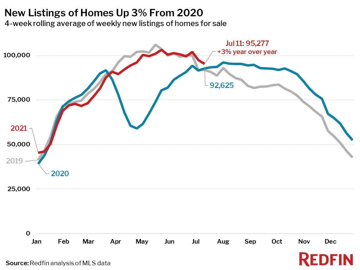 New Listings of Homes Up 3% From 2020