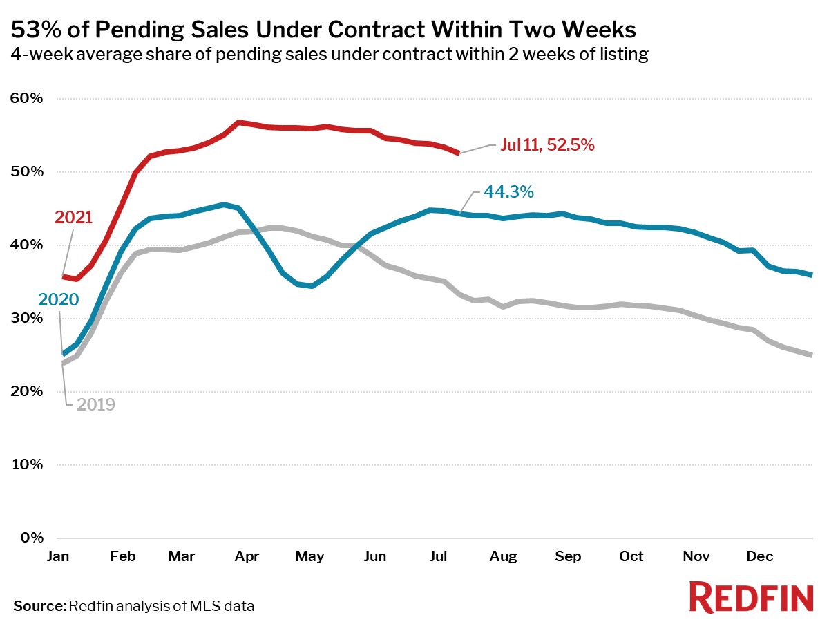 53% of Pending Sales Under Contract Within Two Weeks