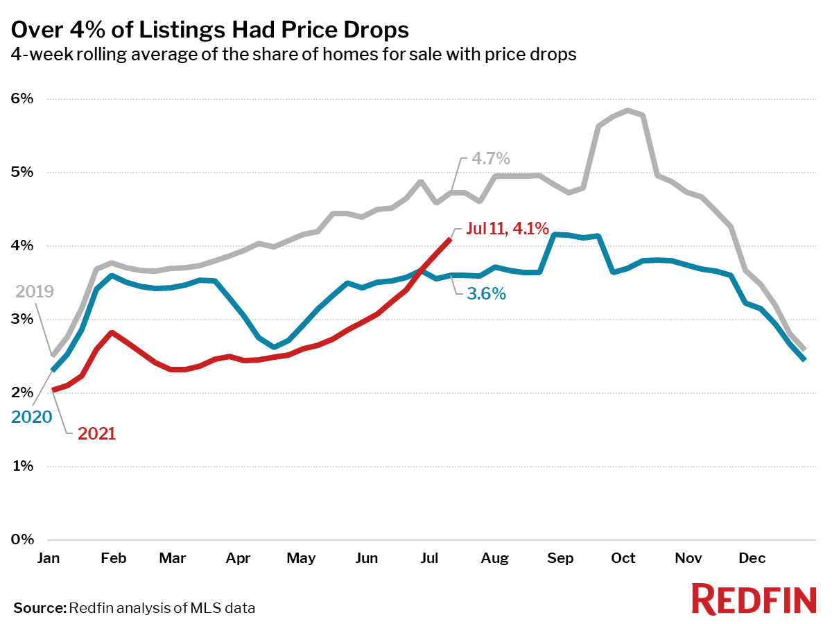 Over 4% of Listings Had Price Drops