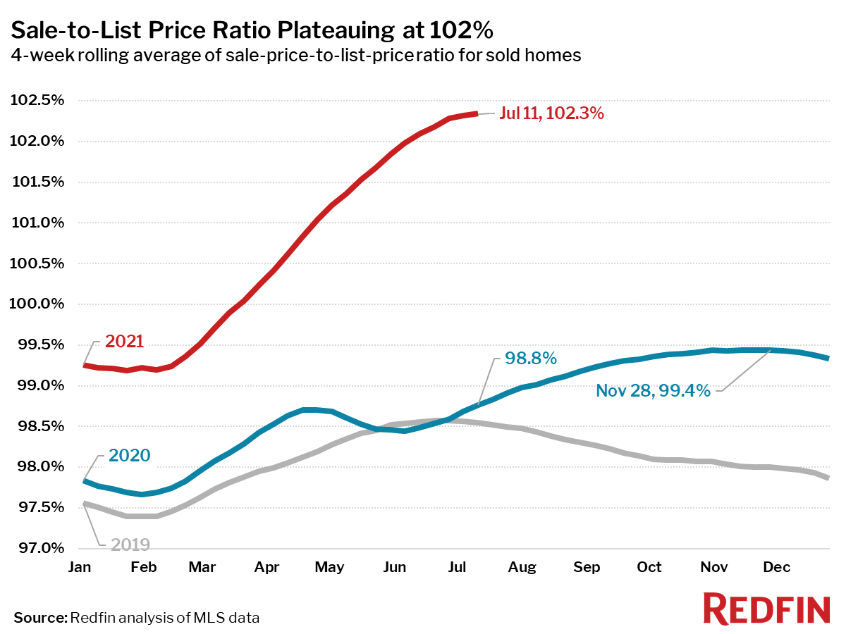 Sale-to-List Price Ratio Plateauing at 102%