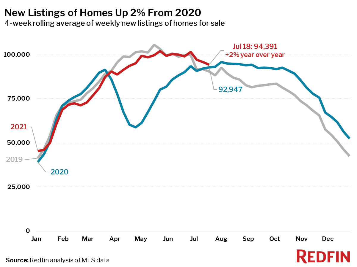 New Listings of Homes Up 2% From 2020