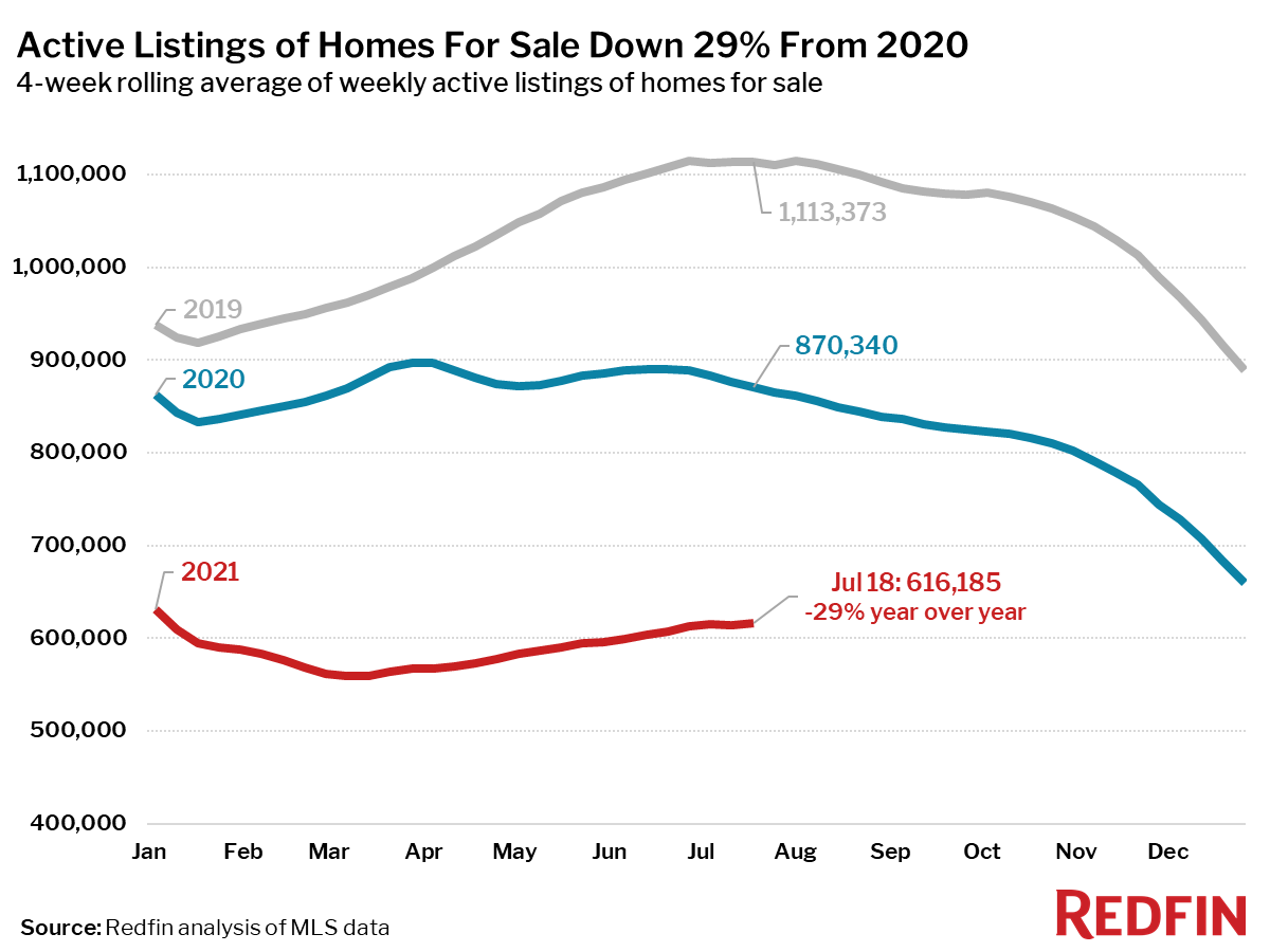 Active Listings of Homes For Sale Down 29% From 2020